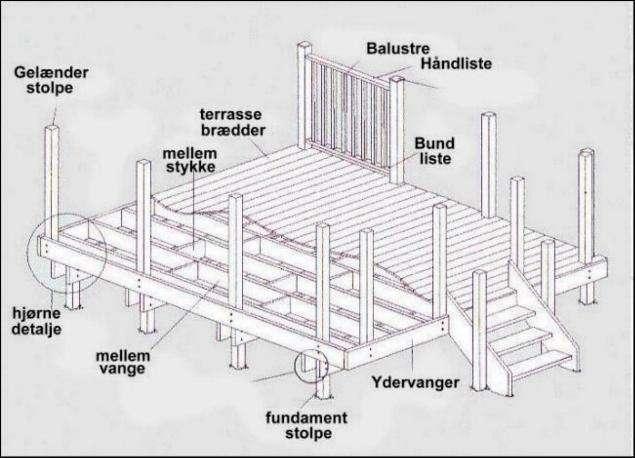 byg terrasse - underkonstruktion
