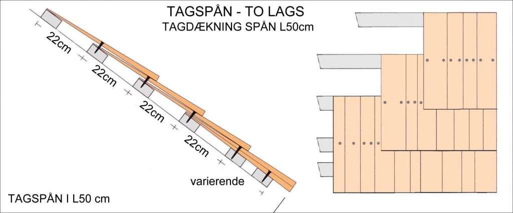 tagspån og vægspån to lags tagdaekning